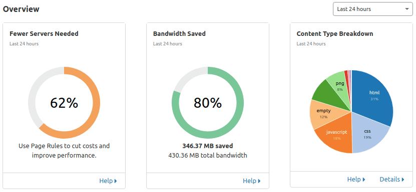 Cloudflare analyse bandwidth performance
