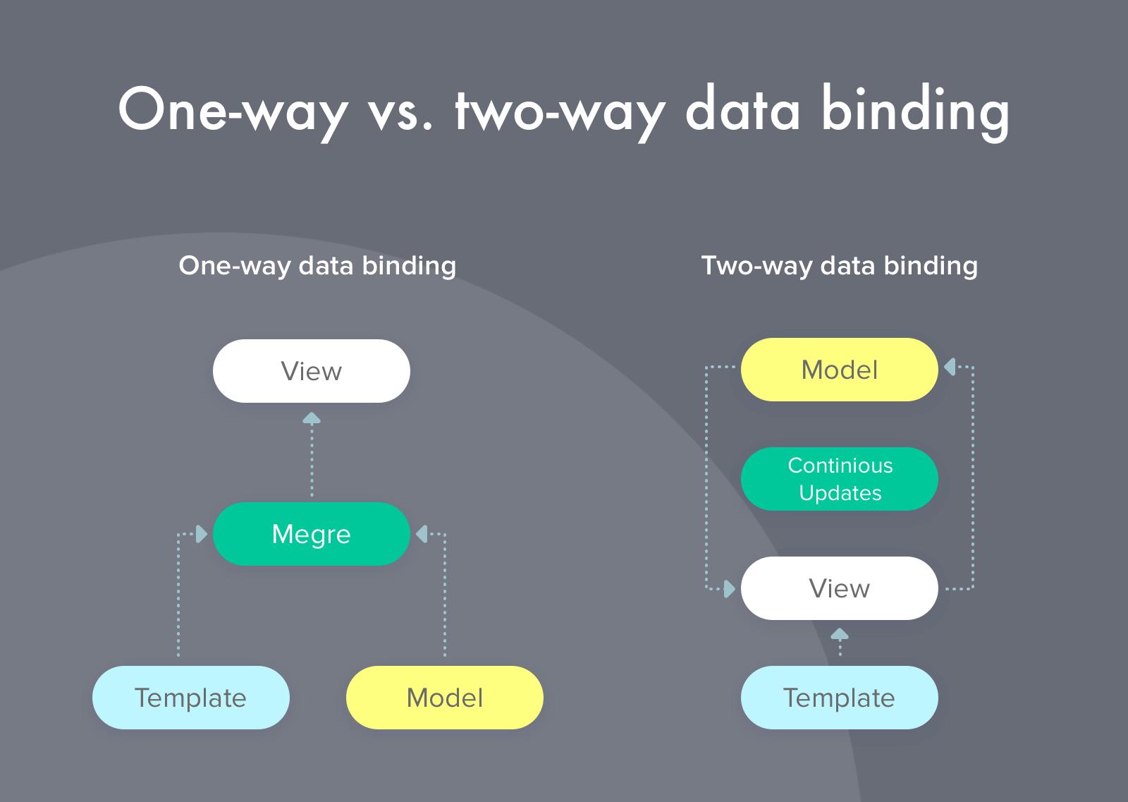 One-way vs Two-way Data Binding
