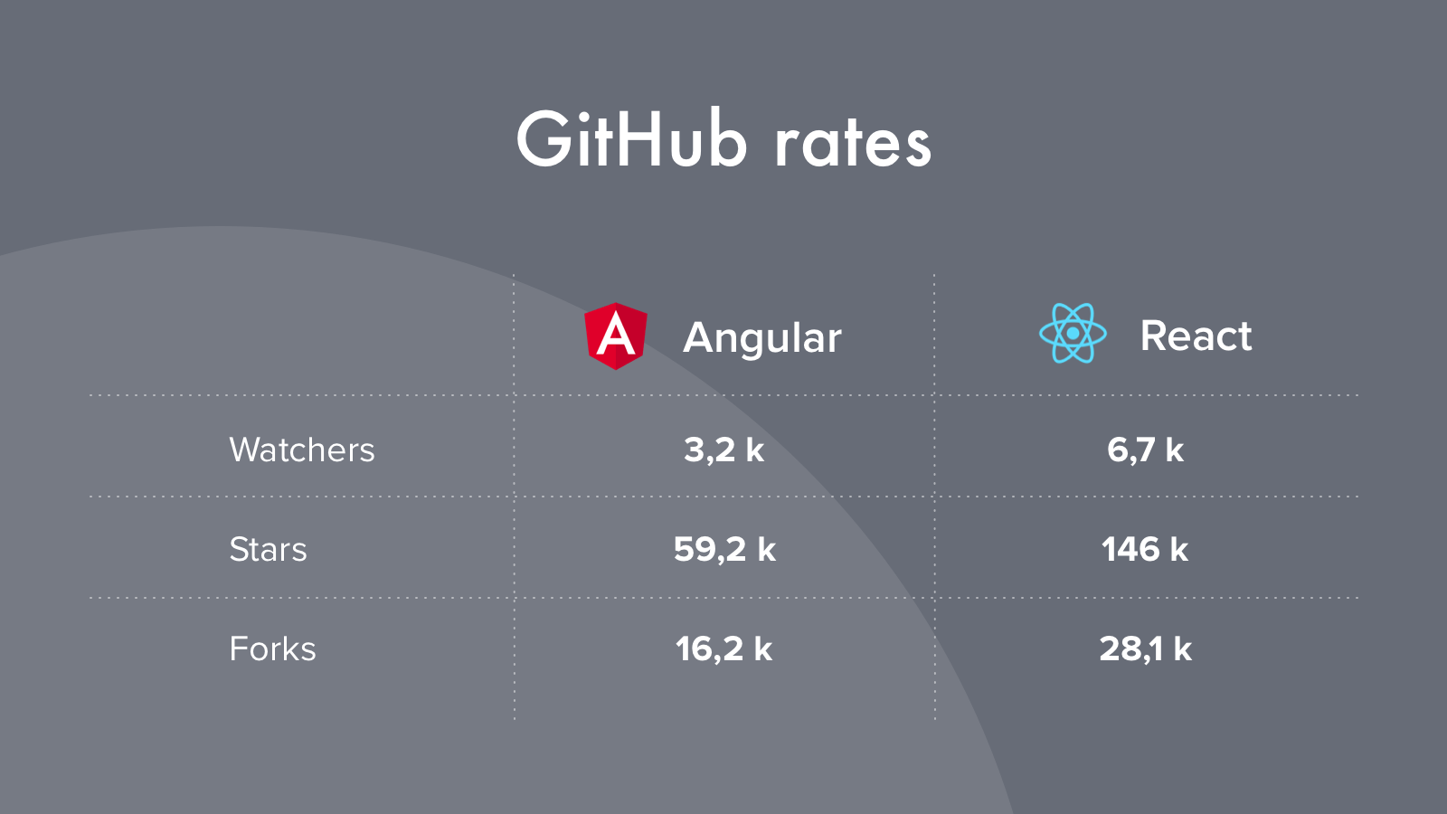 React vs Angular Which is More Popular
