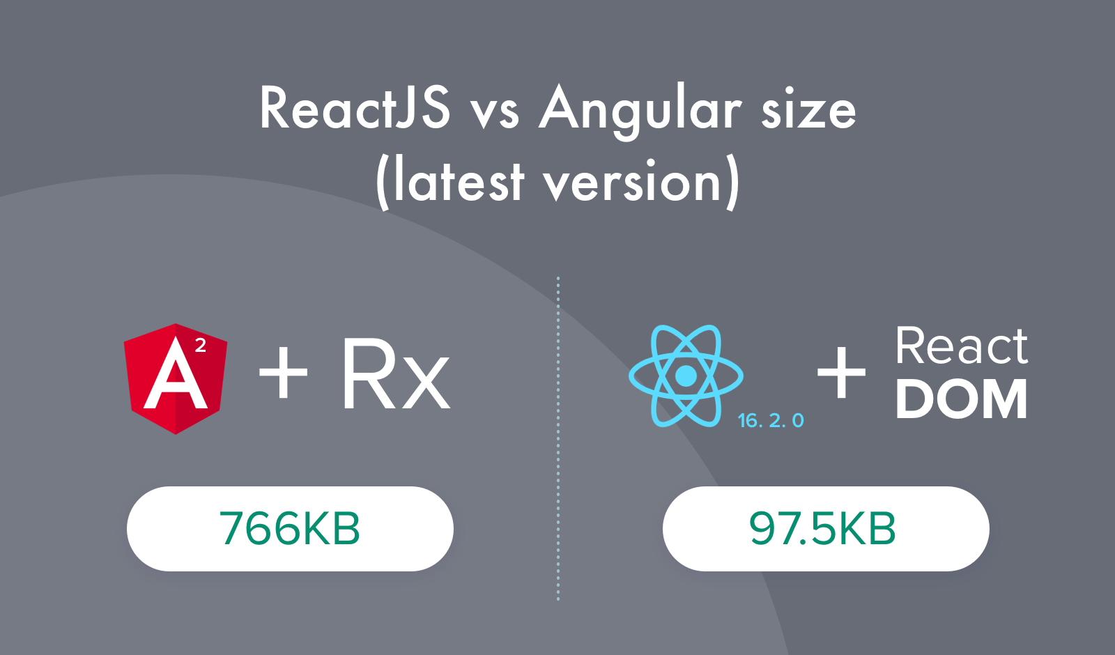 ReactJS vs Angular Bundle Size